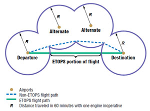 Illustration of how ETOPS results in shorter, more direct flight.