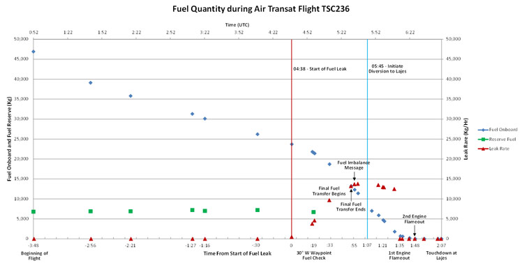 Time History of Fuel Quantity during Air Transat Flight TSC236