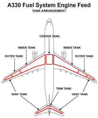 A330 fuel tank arrangement