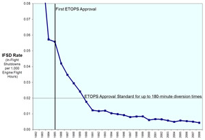 Chart showing Engine in-flight shutdown rate improvement since the beginning of the ETOPS era