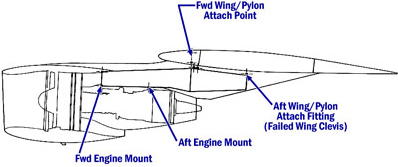 Engine and wing attachment points