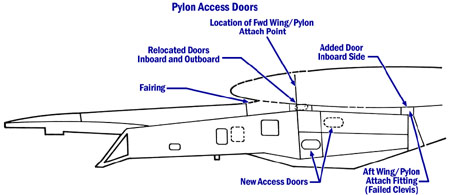 Pylon access panels and inspection points