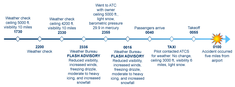 Timeline of the flight