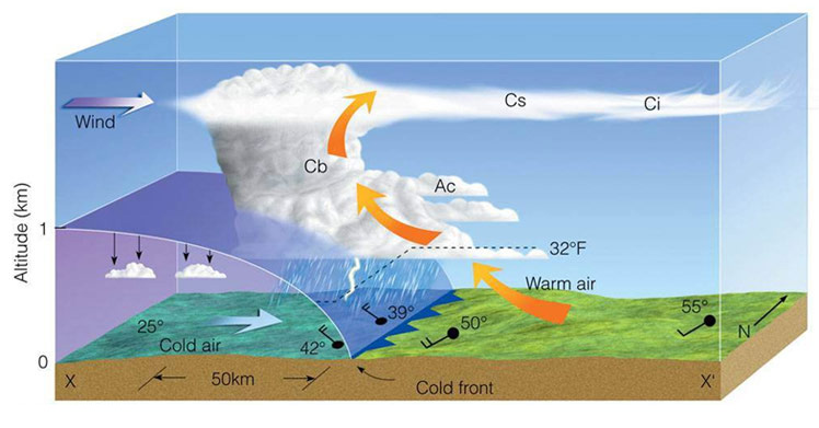 Cold front schematic