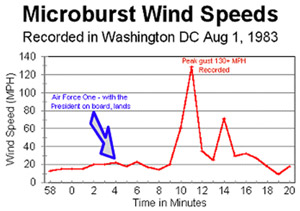 Time History of  Windshear Event Following Landing of Air Force One at Andrews Air Force Base