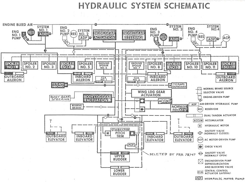 Hydraulic System Schematic and Hydraulic Systems Functional