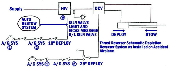 Diagram of Thrust Reverser Schematic as Installed on ... on