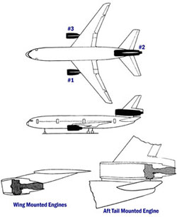 Illustration of DC-10 Engine Locations