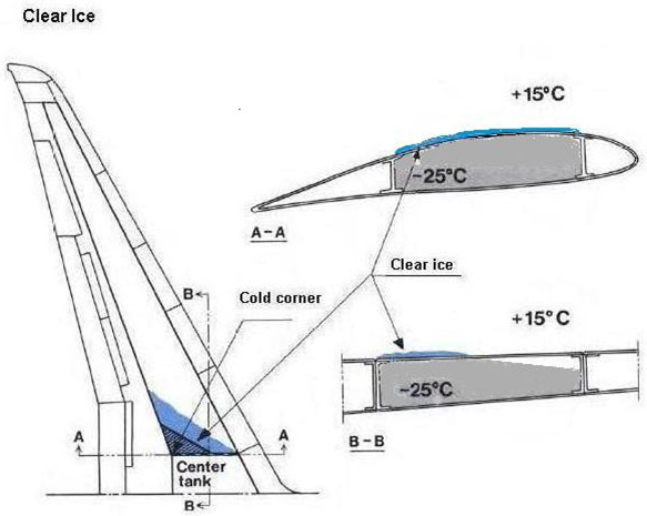 Illustration of clear ice formation