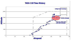 Diagram of TACA flight history overlaid on B737 in-flight start envelope