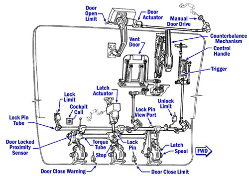 Illustration of the cargo door  sc 1 st  Lessons Learned & Lessons Learned pezcame.com