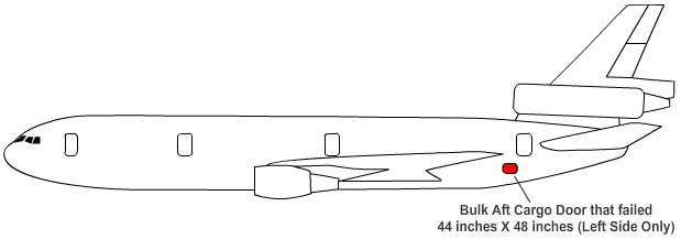 Illustration showing the location of a DC-10-10 aft cargo door  sc 1 st  Lessons Learned & Lessons Learned pezcame.com