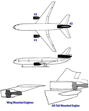 Illustration of DC-10 General Configuration